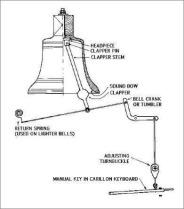 Mecanismo carrillon